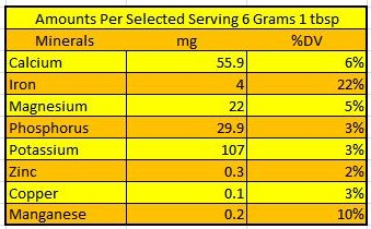 Nutrition Minerals of Cumin