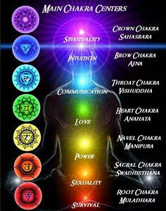 Chakras, Crystals and their meanings