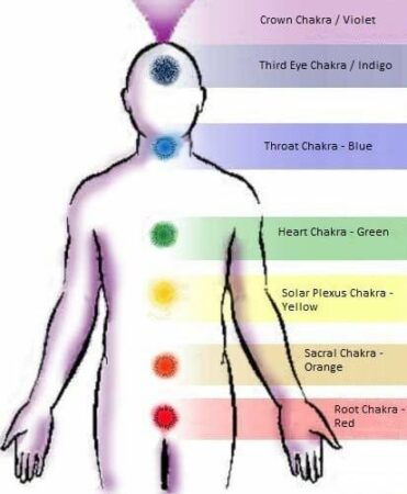 Chakra position on the body